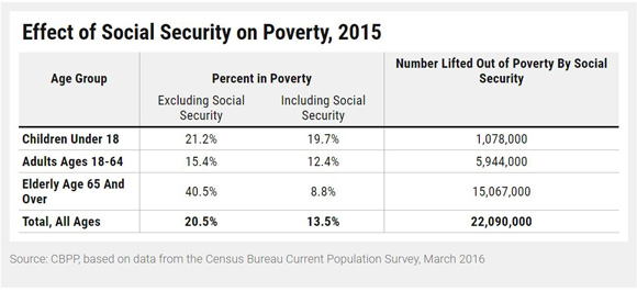 Closer look: the local impact of Social Security reform