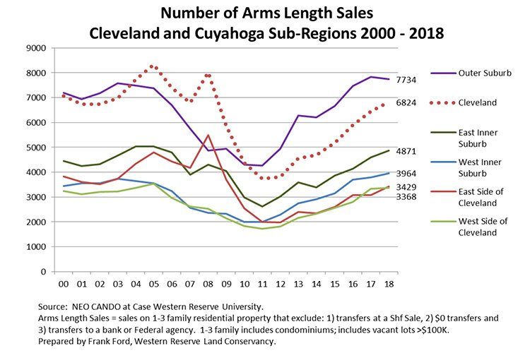 Is Housing Market Recovery Leaving Cleveland S East Side Behind